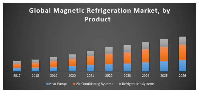 Global Magnetic Refrigeration Market