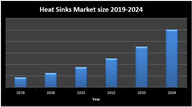 Global Heat Sinks Market